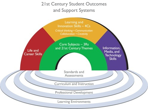 discuss some of the challenges facing Three challenges for education leaders douglas b reeves although the demand for 21st century skills has spawned a good deal of enthusiasm, the reality of curriculum in k–12 education remains firmly rooted in the traditions of past centuries.