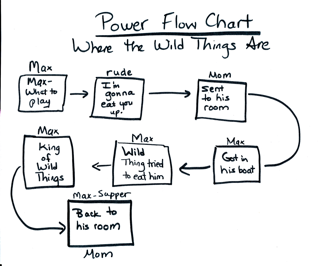 Simple Flow Charts For Kids
