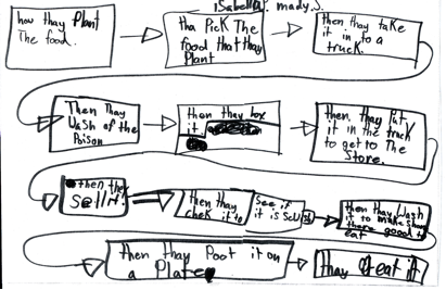 alexander8png - Flow Charts For Children