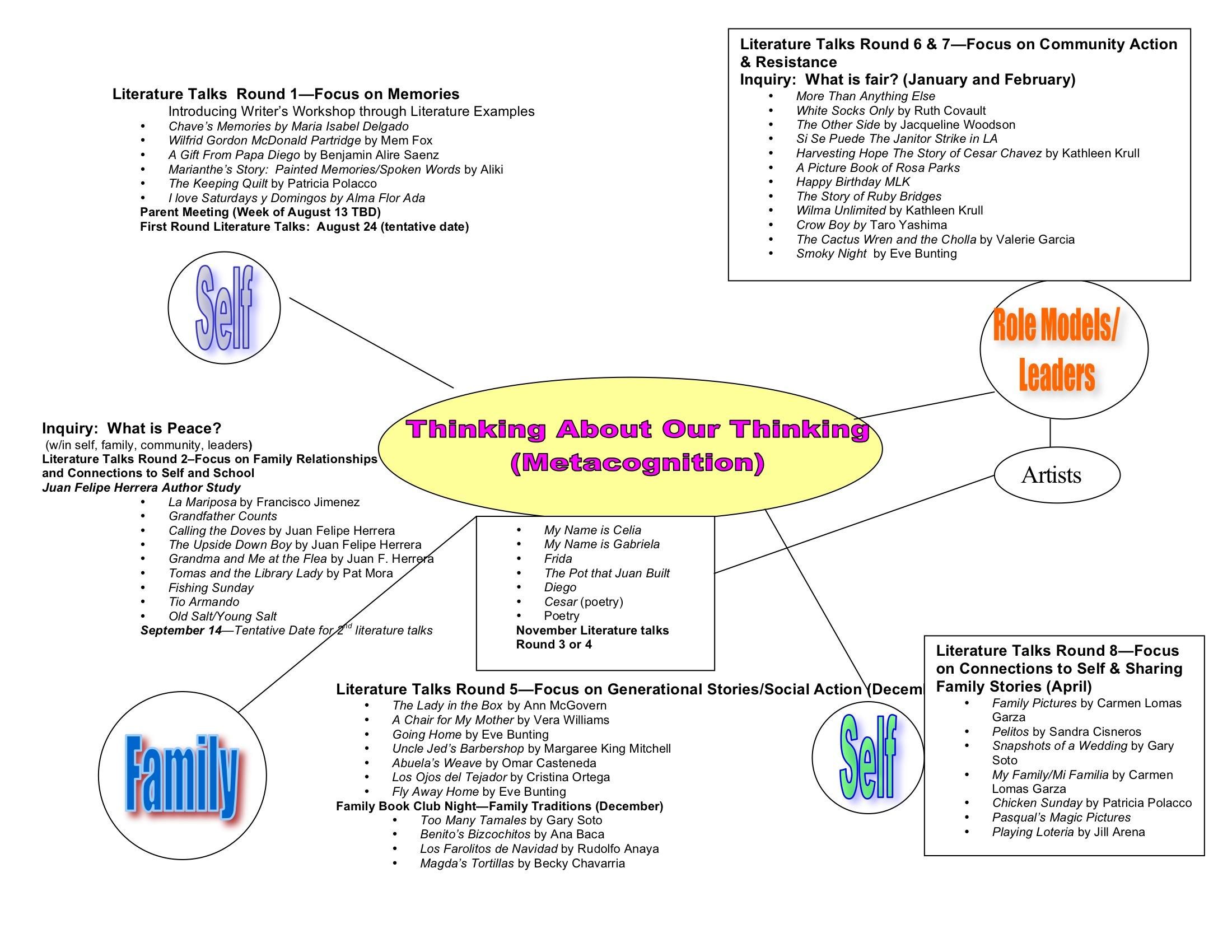 Figure 2. Curriculum Map.
